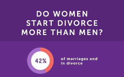 Percentage of UK marriages ending in divorce